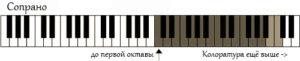 vocal-range-coloratura