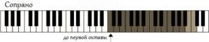 vocal-range-soprano