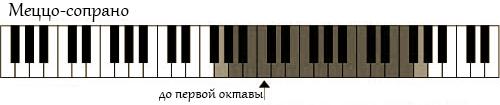 vocal-range-mezzo-soprano