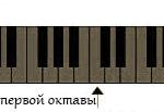 Нижние ноты