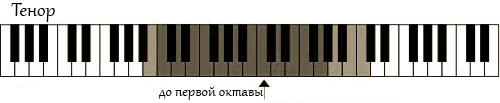 vocal-range-tenor